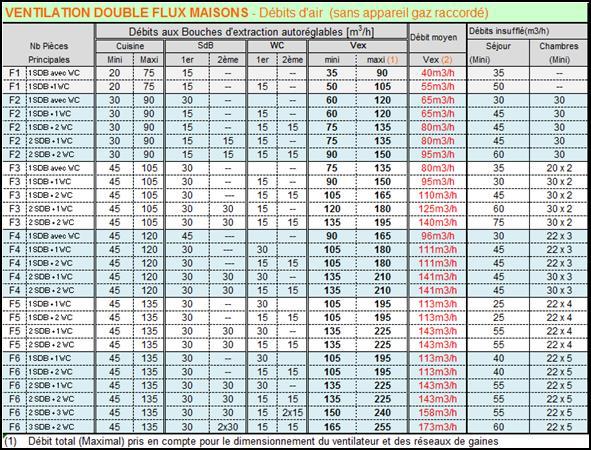 Chauffage calculs thermiques et deperditions en 12831 vmc coefficient de - Calcul debit vmc double flux ...