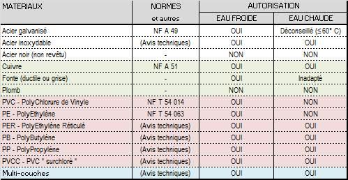 Exceptional conductivite thermique des materiaux 13 - Tableau de conductivite thermique des materiaux ...