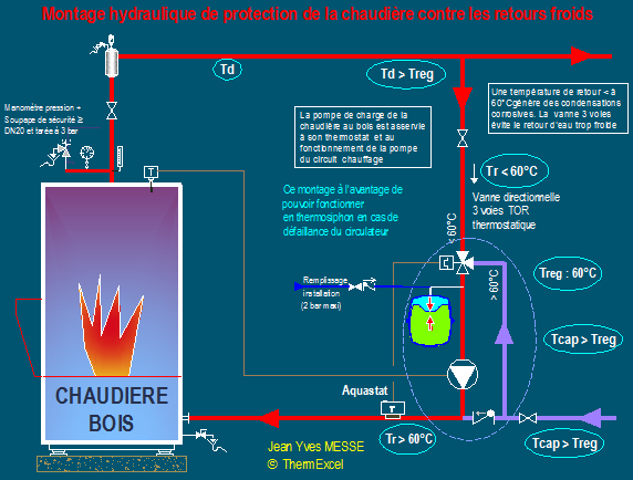 Chauffage bois securite thermique dipositif securite for Point de rosee chaudiere bois