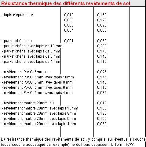Calcul programme dimensionnement plancher chauffant for Devis plomberie maison 120m2