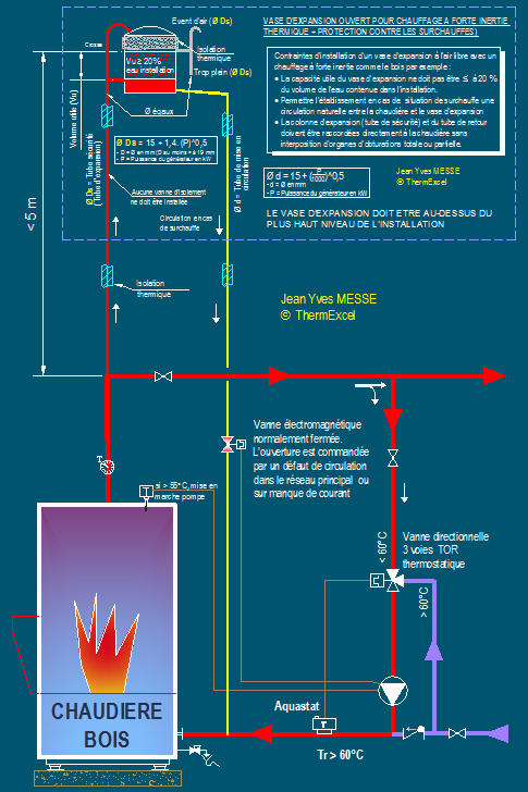Chauffage bois securite thermique dipositif securite contre les surchauffes de l 39 eau - Vase d expansion chaudiere ...