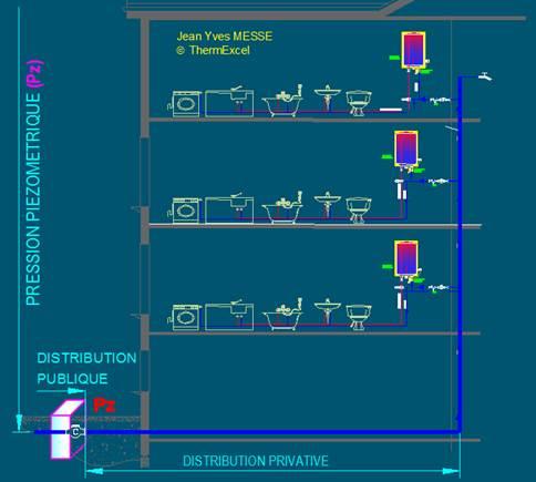 Plomberie Sanitaire Adduction Eau Froide Chaude